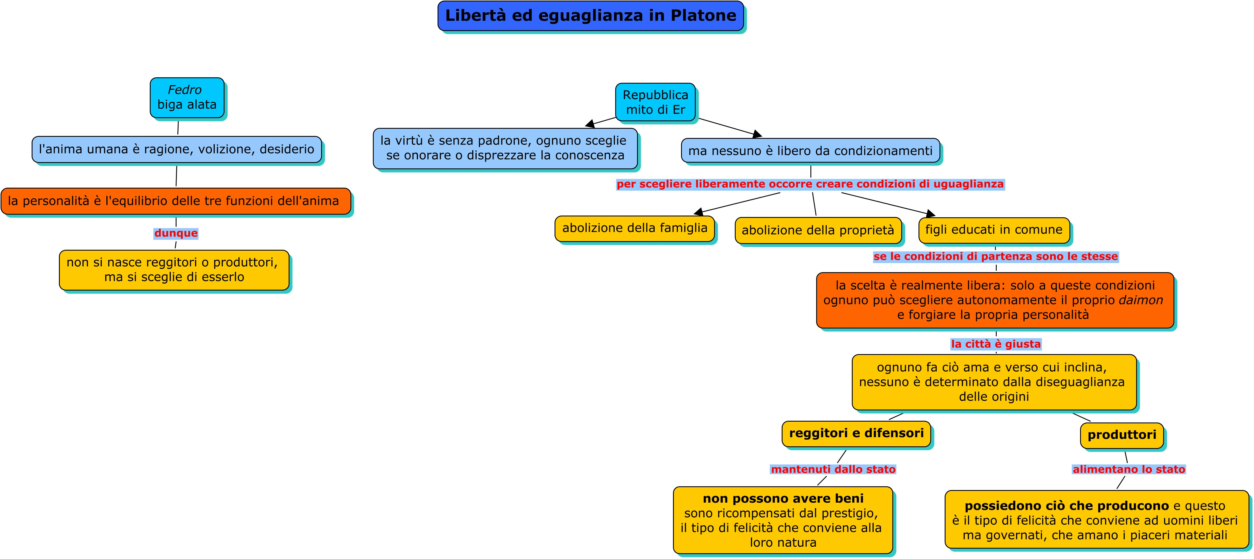 Libertà ed eguaglianza in Platone