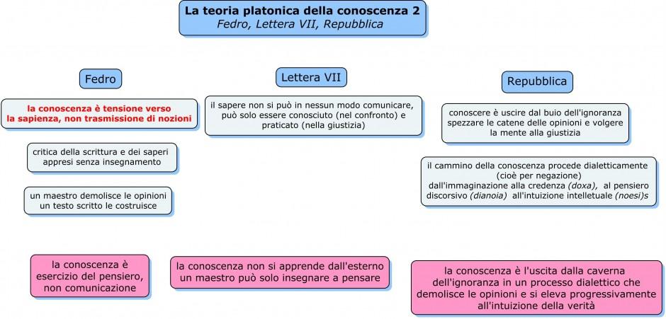 teoria platonica della conoscenza2