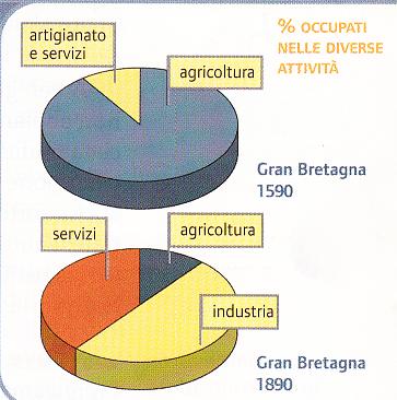 Trasformazione dei settori produttivi durante la modernizzazione