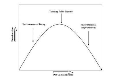 curva Kuznets