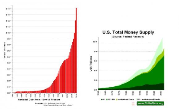 evoluzione debito USA