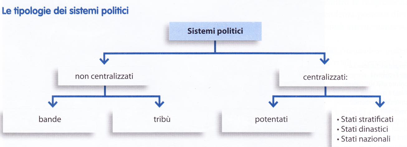 tipologie sistemi politici