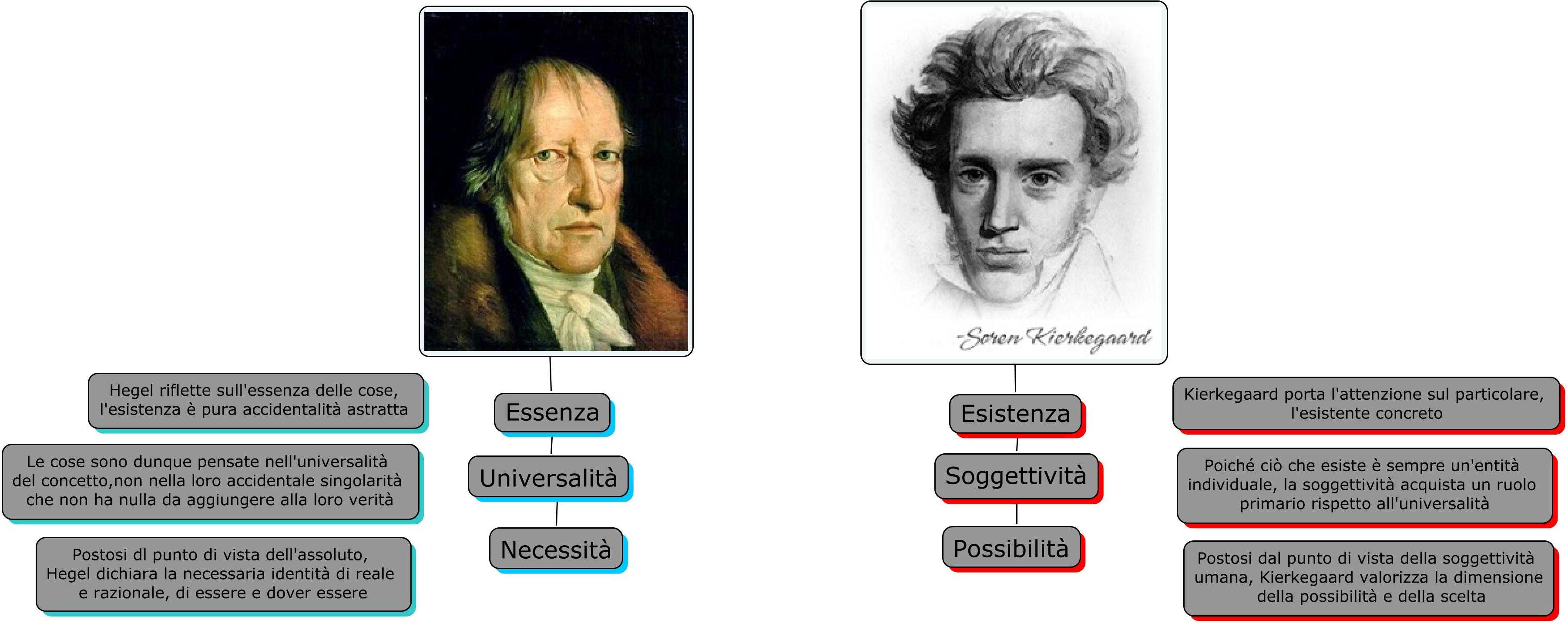 antihegelismo di Kierkegaard