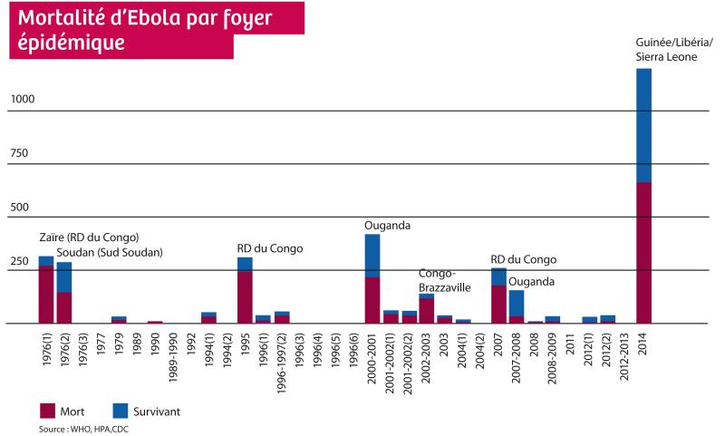 Ebola Grafik FR gauche