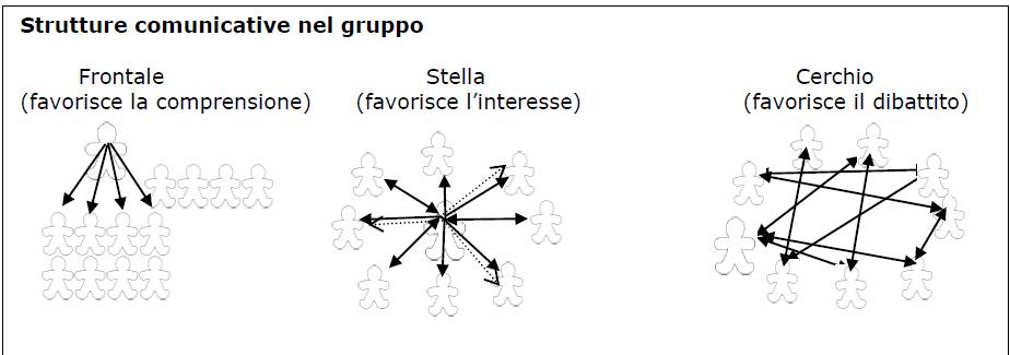 Strutture comunicative dei gruppi