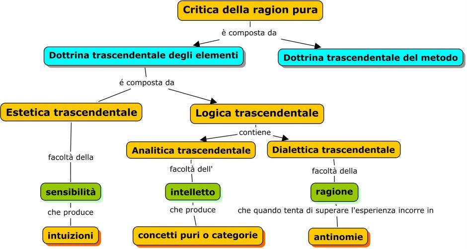 critica-ragion-pura1