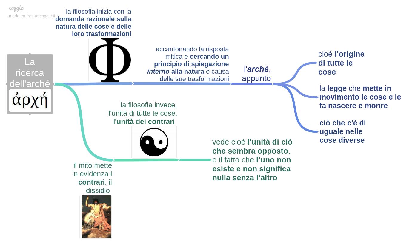 la_ricerca_dellarch