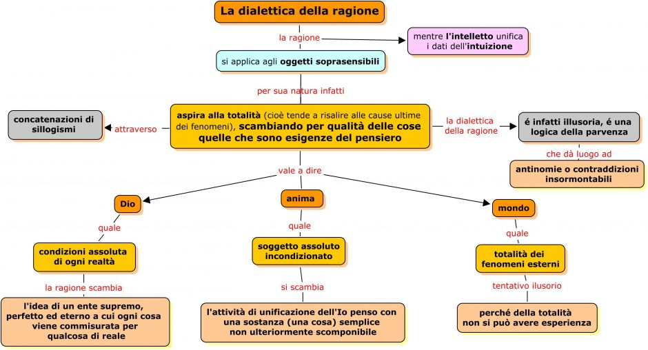 dialettica-della-ragione