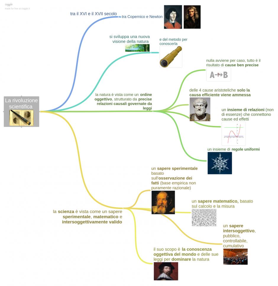 la_rivoluzione_scientifica_