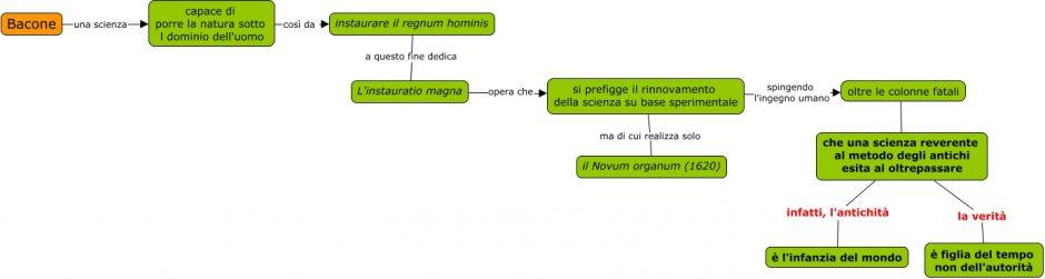 bacone-instauratio-magna