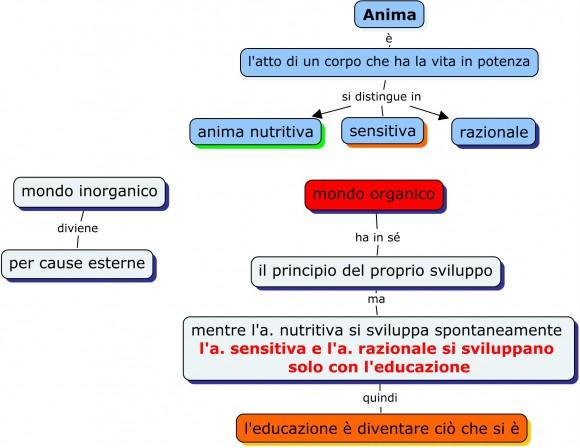 Aristotele anima educazione
