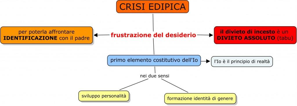 Crisi edipica