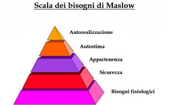 piramide bisogni