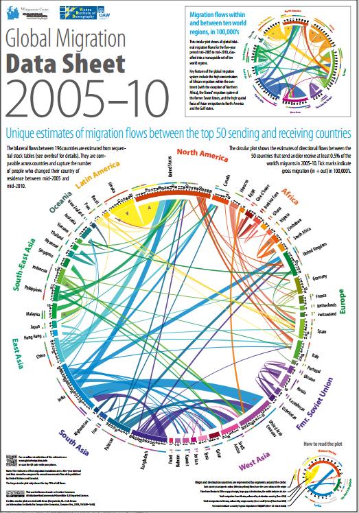 global migration1