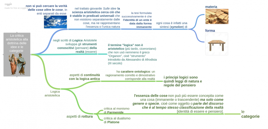 la_critica_aristotelica_alla_dottrina_delle_idee_e_le_categorie