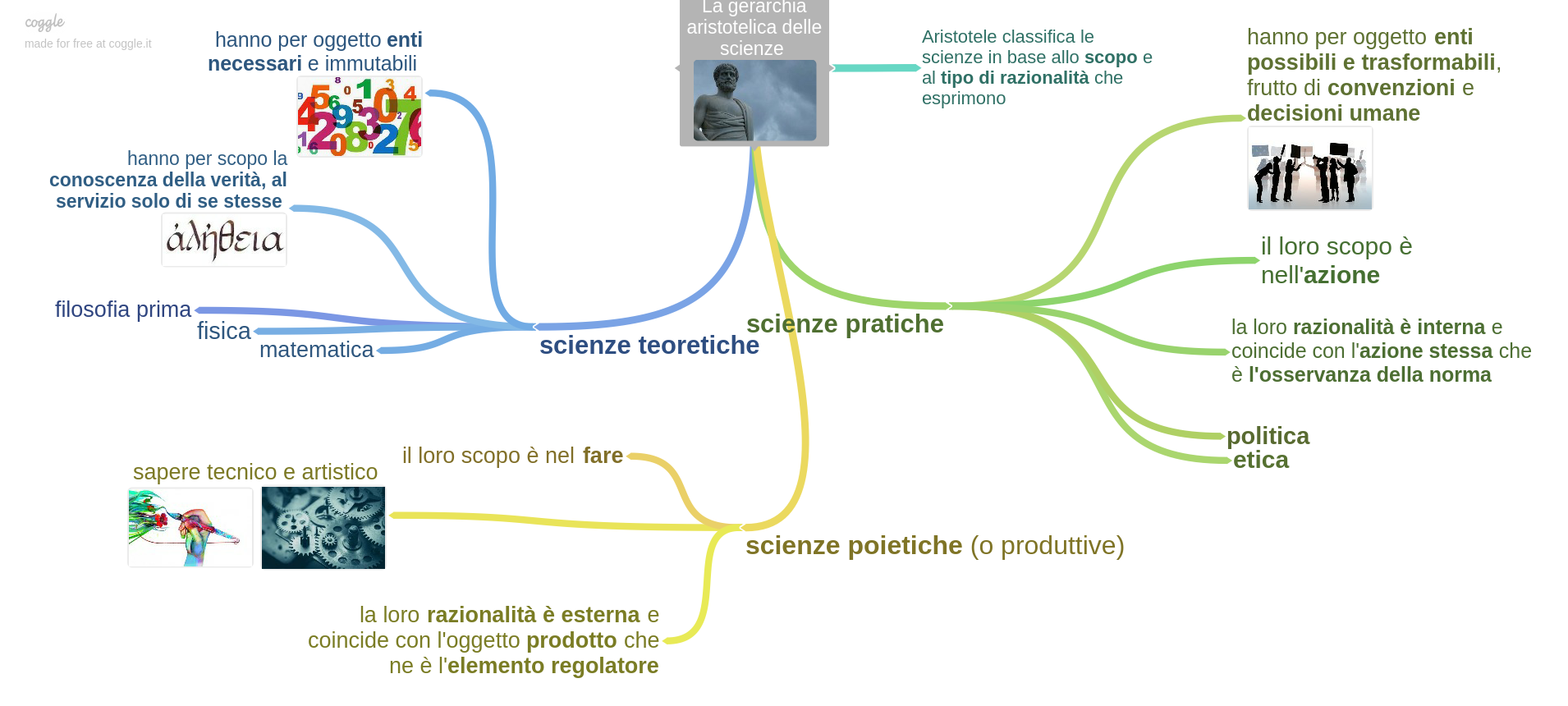 la_gerarchia_aristotelica_delle_scienze
