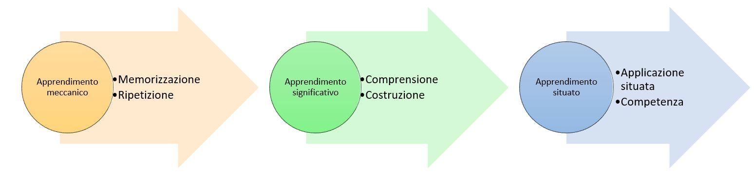 Apprendimento gabriella giudici for Interno wordreference